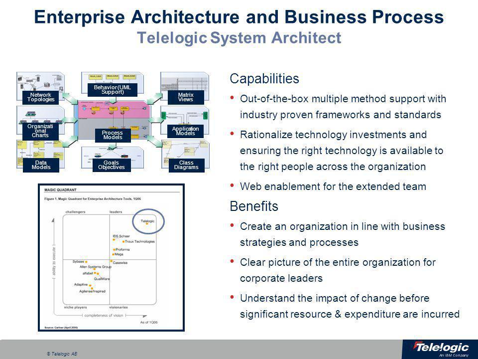 a © Telelogic AB Enterprise Architecture and Business Process Telelogic System Architect Network Topologies Behavior (UML Support) Organizati onal Cha