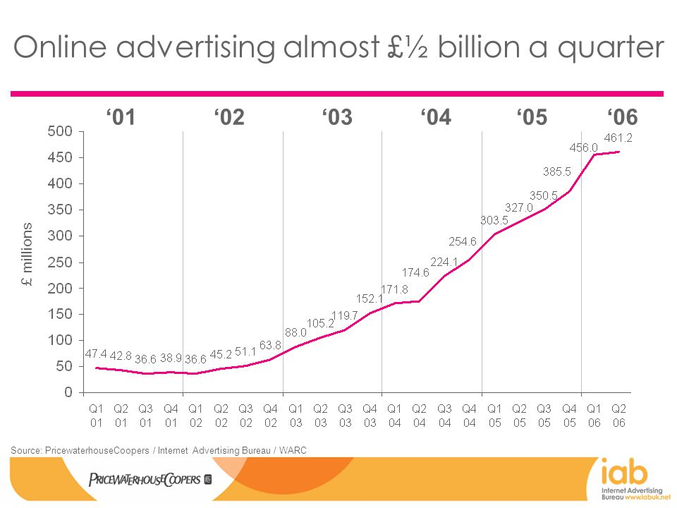 Online advertising almost £½ billion a quarter £ millions Source: PricewaterhouseCoopers / Internet Advertising Bureau / WARC '01'03'02'04'05'06