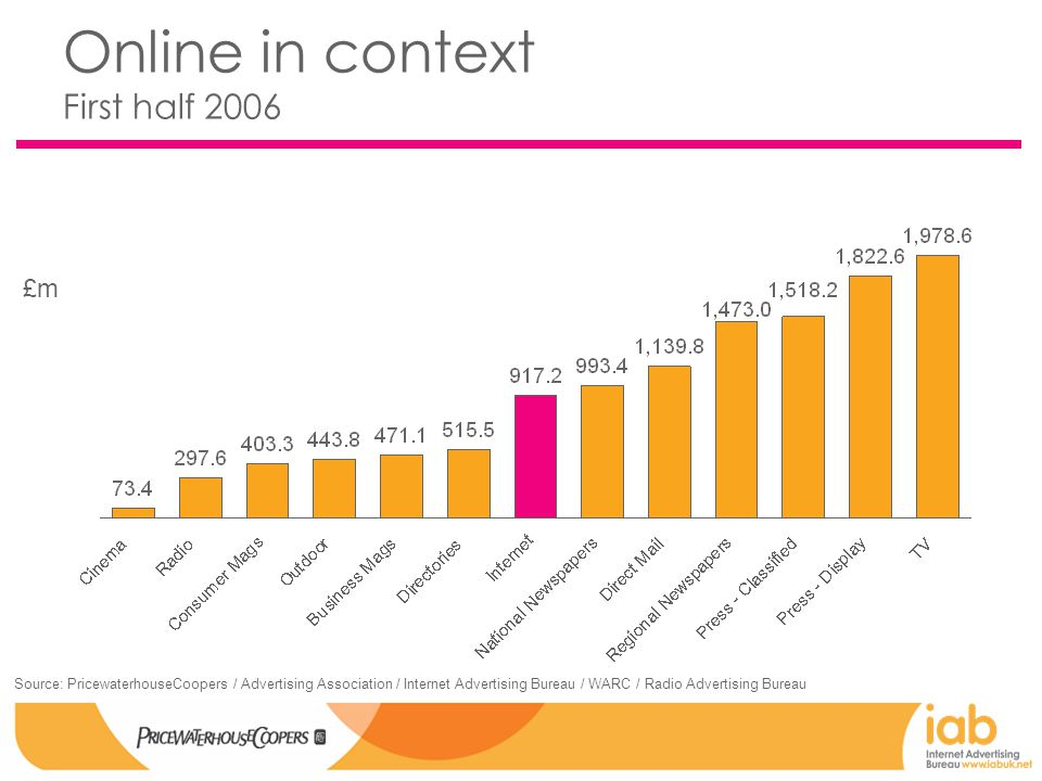 Online in context First half 2006 £m Source: PricewaterhouseCoopers / Advertising Association / Internet Advertising Bureau / WARC / Radio Advertising Bureau