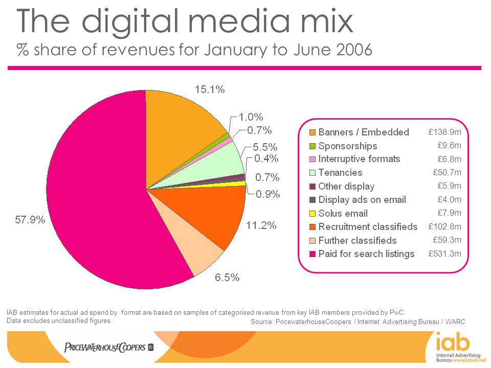 The digital media mix % share of revenues for January to June 2006 Source: PricewaterhouseCoopers / Internet Advertising Bureau / WARC IAB estimates for actual ad spend by format are based on samples of categorised revenue from key IAB members provided by PwC.