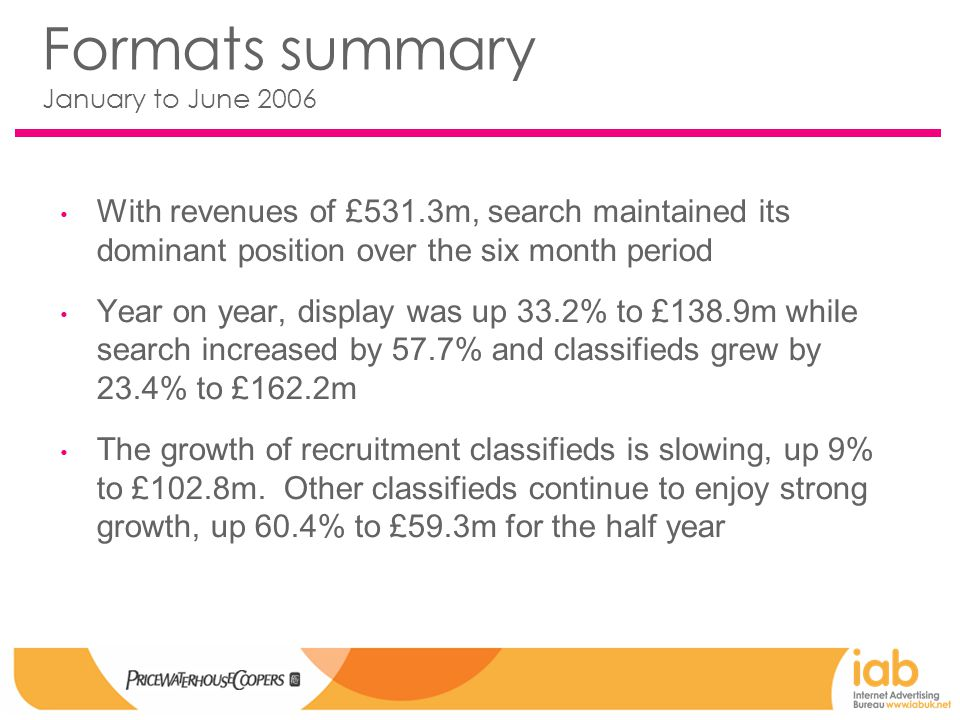 Formats summary January to June 2006 With revenues of £531.3m, search maintained its dominant position over the six month period Year on year, display was up 33.2% to £138.9m while search increased by 57.7% and classifieds grew by 23.4% to £162.2m The growth of recruitment classifieds is slowing, up 9% to £102.8m.