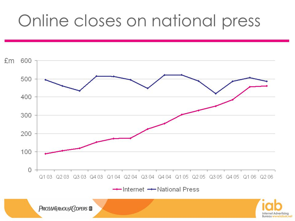 Online closes on national press £m