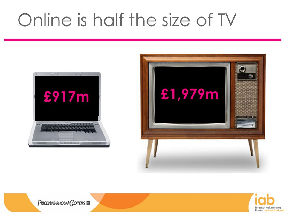 Online is half the size of TV £917m £1,979m