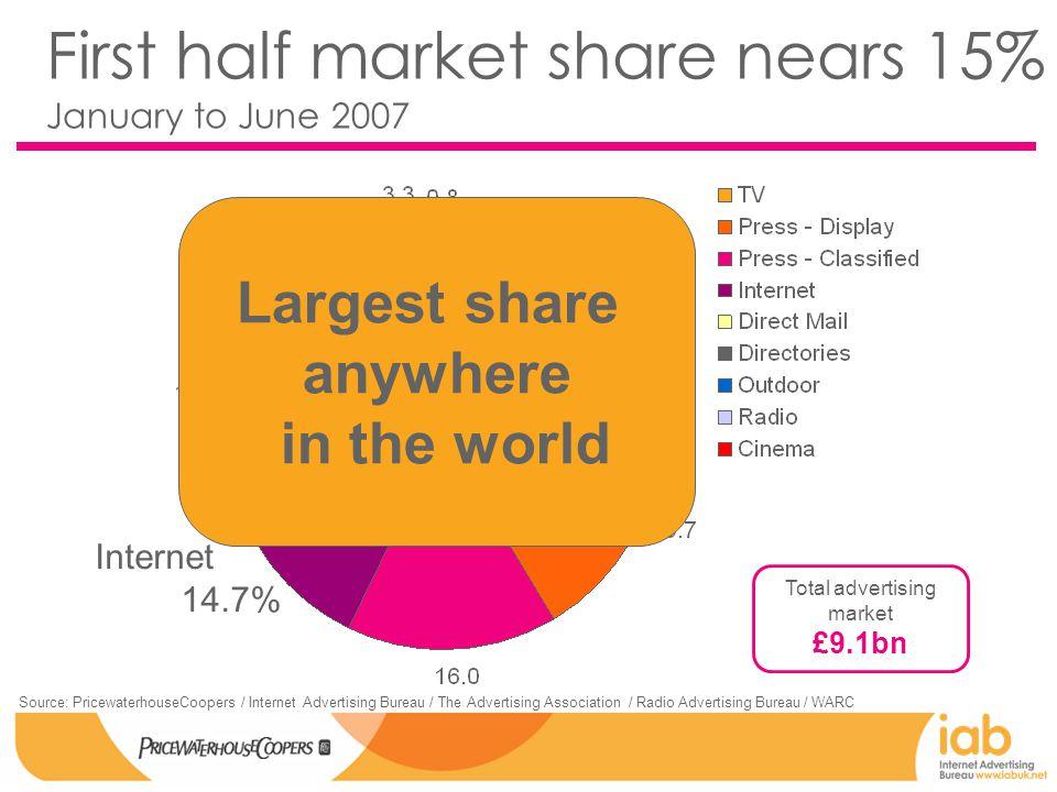 Online in context … Breaking market trends in the UK ad industry