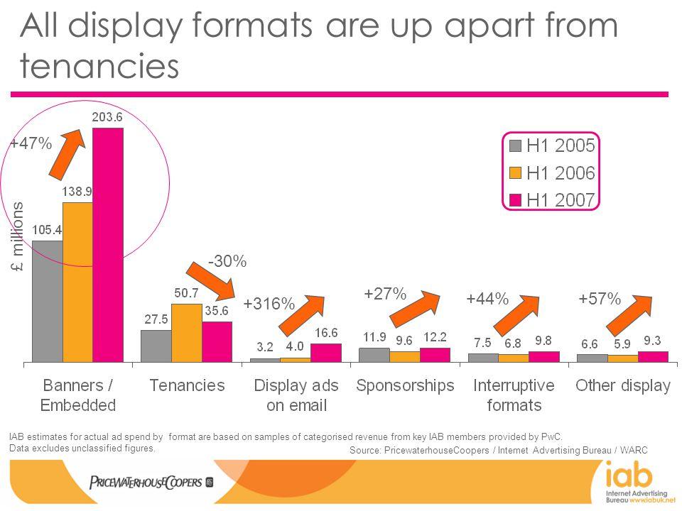 Display: breadth of formats £m Source: Internet Advertising Bureau / PricewaterhouseCoopers