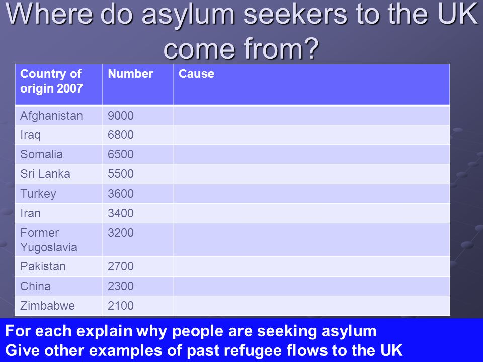 Where do asylum seekers to the UK come from.