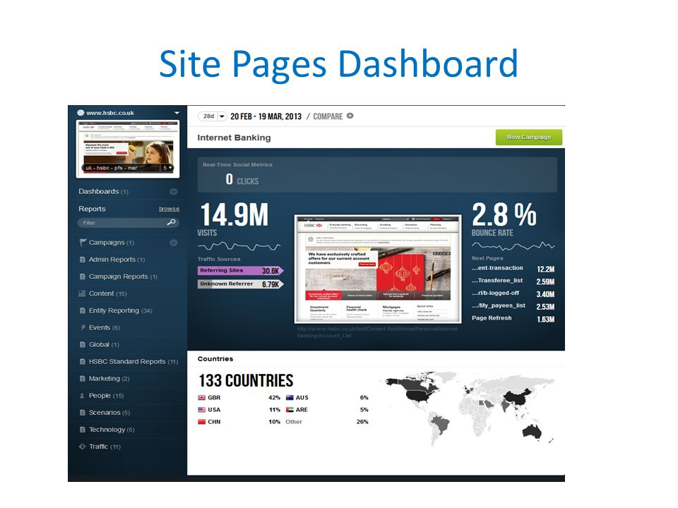 Site Pages Dashboard
