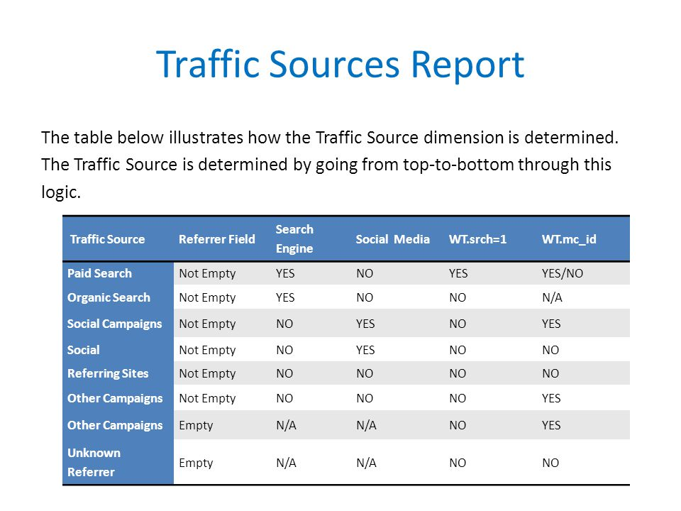 Traffic Sources Report The table below illustrates how the Traffic Source dimension is determined.
