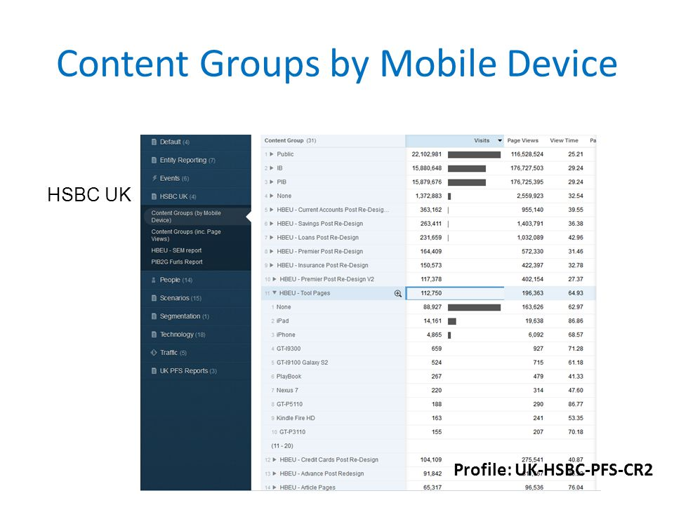 Content Groups by Mobile Device Profile: UK-HSBC-PFS-CR2 HSBC UK