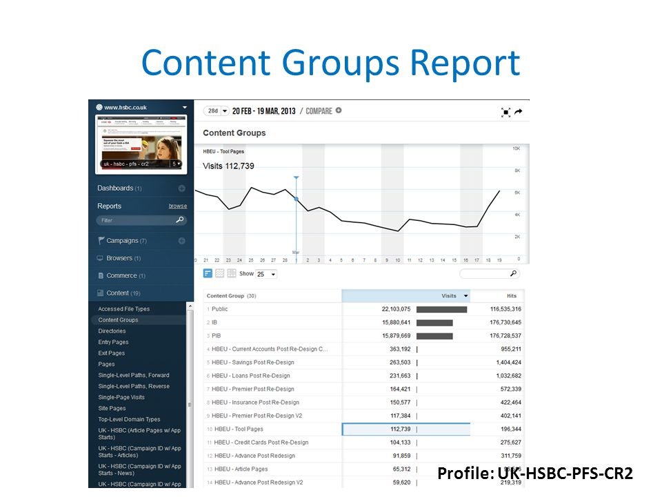 Content Groups Report Profile: UK-HSBC-PFS-CR2