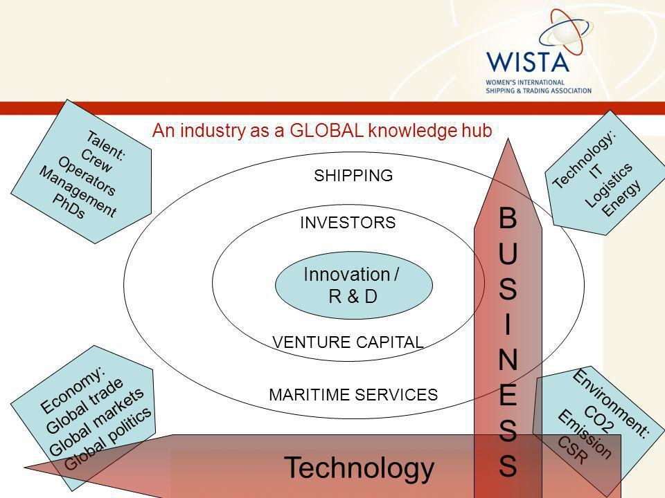 INVESTORS VENTURE CAPITAL Innovation / R & D SHIPPING MARITIME SERVICES Talent: Crew Operators Management PhDs Economy: Global trade Global markets Global politics Technology: IT Logistics Energy Environment: CO2 Emission CSR An industry as a GLOBAL knowledge hub Technology BUSINESSBUSINESS