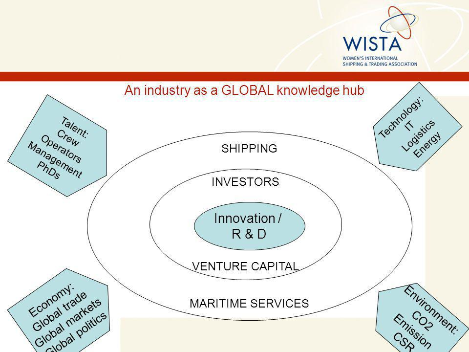 INVESTORS VENTURE CAPITAL Innovation / R & D SHIPPING MARITIME SERVICES Talent: Crew Operators Management PhDs Economy: Global trade Global markets Global politics Technology: IT Logistics Energy Environment: CO2 Emission CSR An industry as a GLOBAL knowledge hub