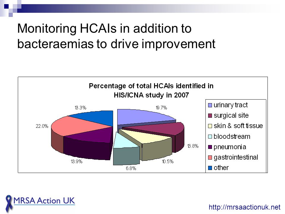 Monitoring HCAIs in addition to bacteraemias to drive improvement http://mrsaactionuk.net