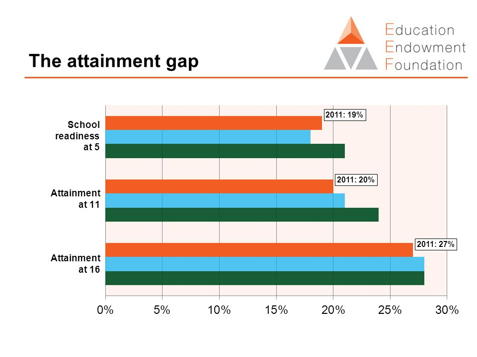 The attainment gap