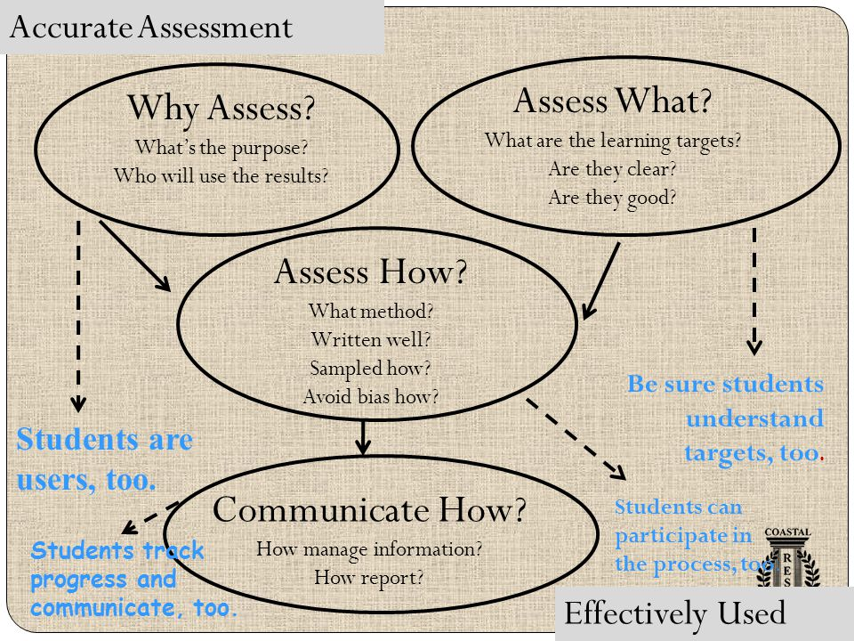 Accurate Assessment Effectively Used Why Assess? What's the purpose? Who will use the results? Assess What? What are the learning targets? Are they cl