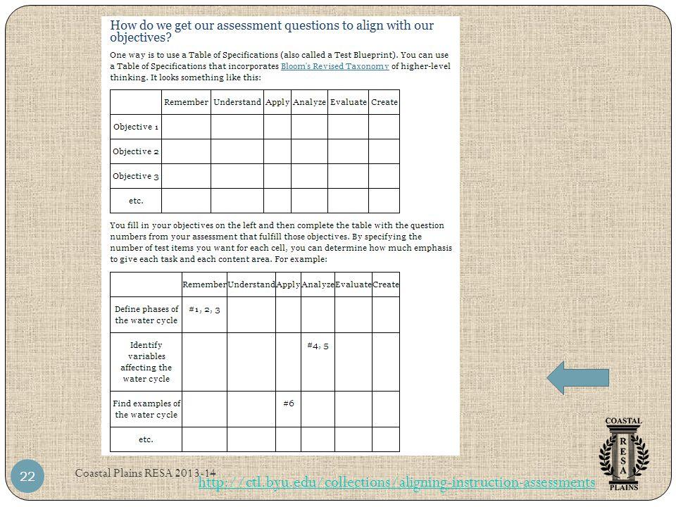 Coastal Plains RESA 2013-14 22 http://ctl.byu.edu/collections/aligning-instruction-assessments
