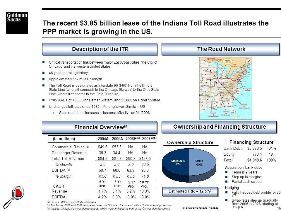 16 Commercial Revenue$49.6$53.3NANA Passenger Revenue35.334.4NANA Total Toll Revenue$84.9$87.7$90.3$126.0 % Growth3.53.32.639.5 EBITDA (c) 59.760.663.998.0 % Margin65.063.363.571.8 Revenue1.7%3.4%8.2%10.3% EBITDA4.2%9.3%10.0%13.0% The recent $3.85 billion lease of the Indiana Toll Road illustrates the PPP market is growing in the US.