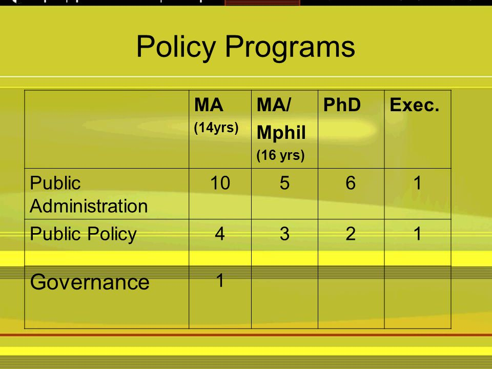 Policy Programs MA (14yrs) MA/ Mphil (16 yrs) PhDExec.