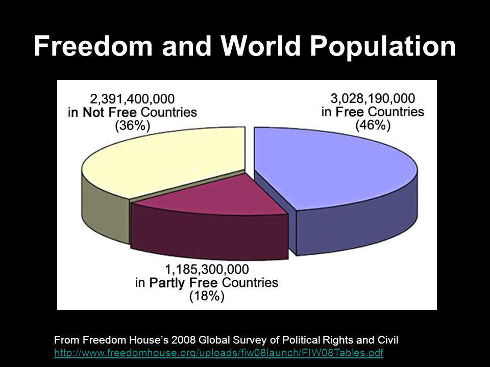 Freedom and World Population From Freedom House's 2008 Global Survey of Political Rights and Civil Liberties http://www.freedomhouse.org/uploads/fiw08launch/FIW08Tables.pdf