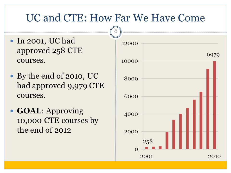 UC and CTE: How Far We Have Come In 2001, UC had approved 258 CTE courses.