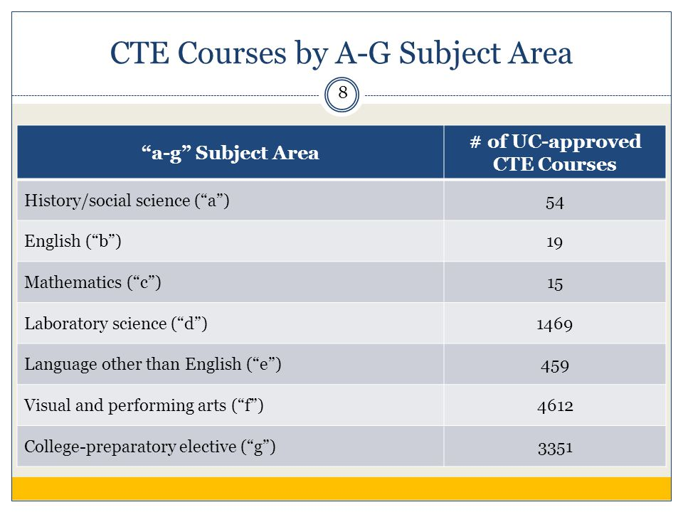 CTE Courses by A-G Subject Area a-g Subject Area # of UC-approved CTE Courses History/social science ( a )54 English ( b )19 Mathematics ( c )15 Laboratory science ( d )1469 Language other than English ( e )459 Visual and performing arts ( f )4612 College-preparatory elective ( g )3351 8