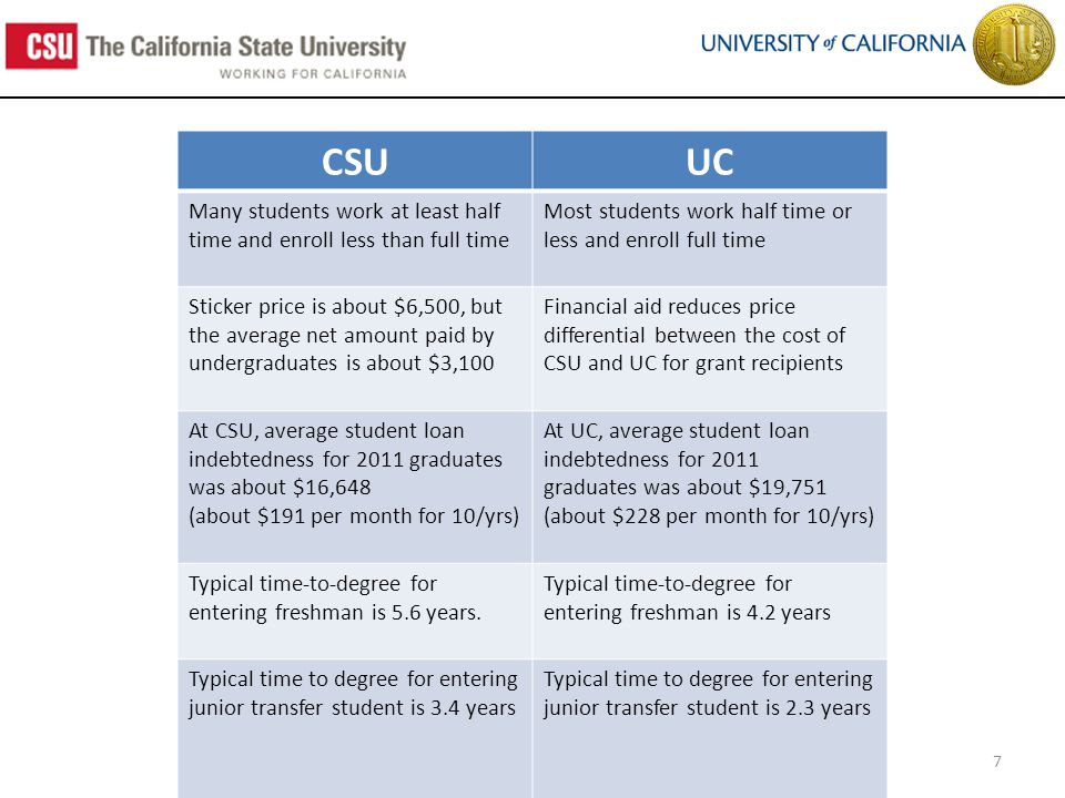 7 CSUUC Many students work at least half time and enroll less than full time Most students work half time or less and enroll full time Sticker price is about $6,500, but the average net amount paid by undergraduates is about $3,100 Financial aid reduces price differential between the cost of CSU and UC for grant recipients At CSU, average student loan indebtedness for 2011 graduates was about $16,648 (about $191 per month for 10/yrs) At UC, average student loan indebtedness for 2011 graduates was about $19,751 (about $228 per month for 10/yrs) Typical time-to-degree for entering freshman is 5.6 years.