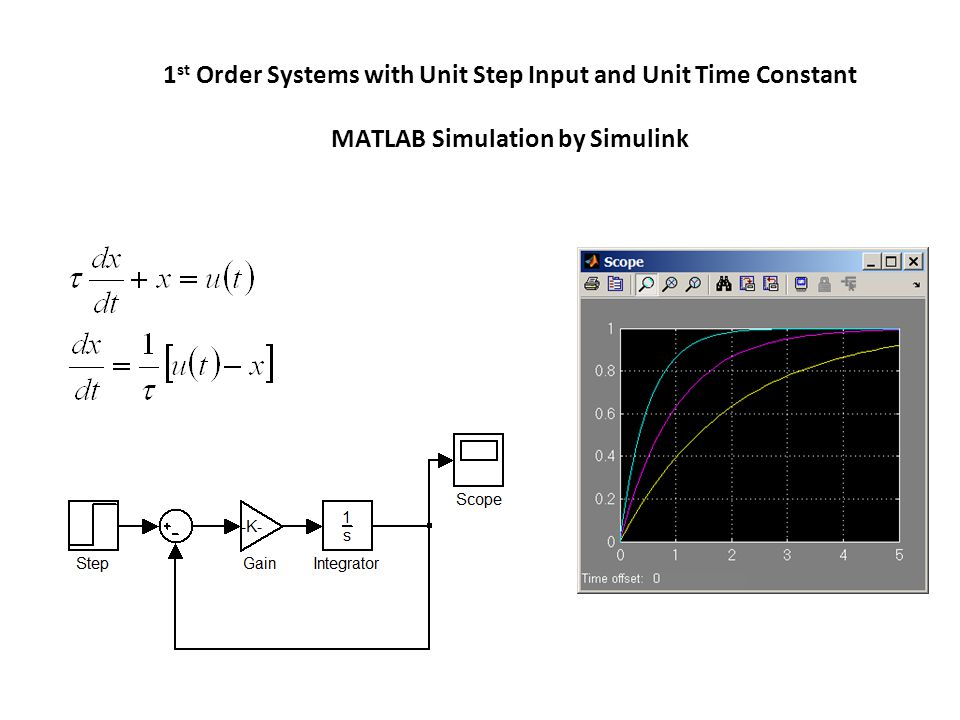 1 st Order Systems with Unit Step Input and Unit Time Constant MATLAB Simulation by Simulink