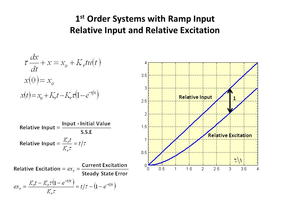 1 st Order Systems with Ramp Input Relative Input and Relative Excitation Relative Excitation Relative Input 1