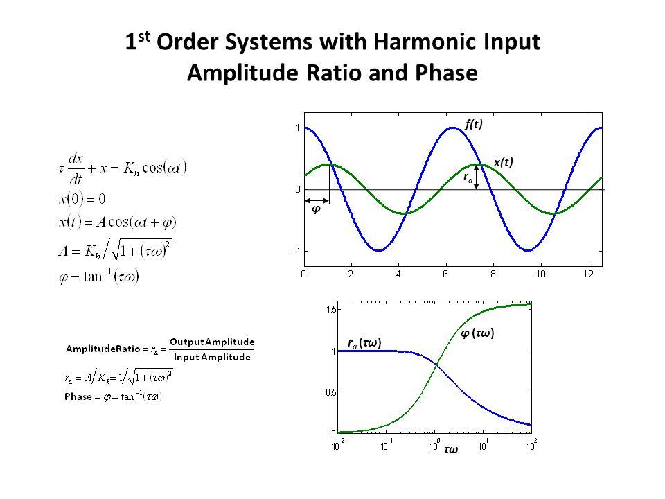 1 st Order Systems with Harmonic Input Amplitude Ratio and Phase f(t) x(t) ϕ rara τωτω r a (τω) ϕ (τω)ϕ (τω)