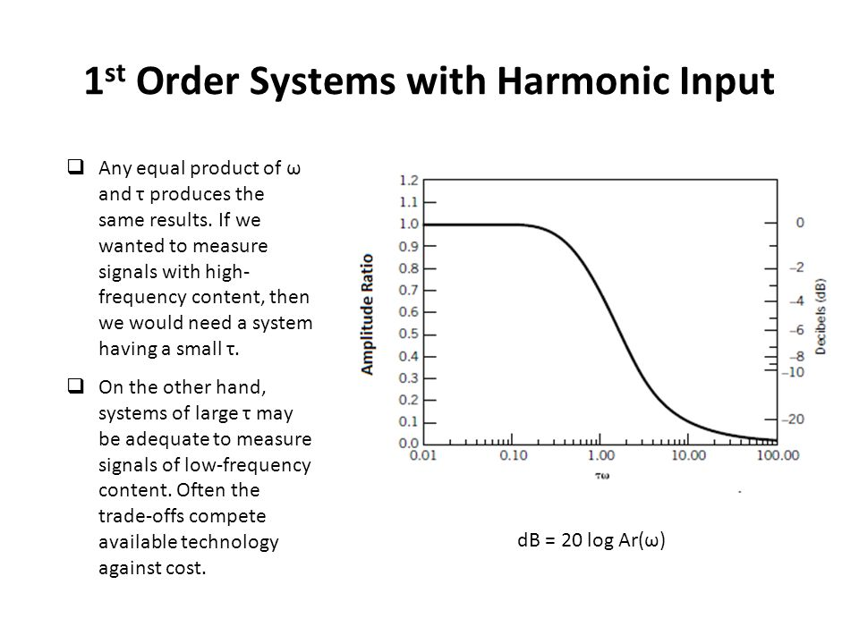 1 st Order Systems with Harmonic Input  Any equal product of ω and τ produces the same results.