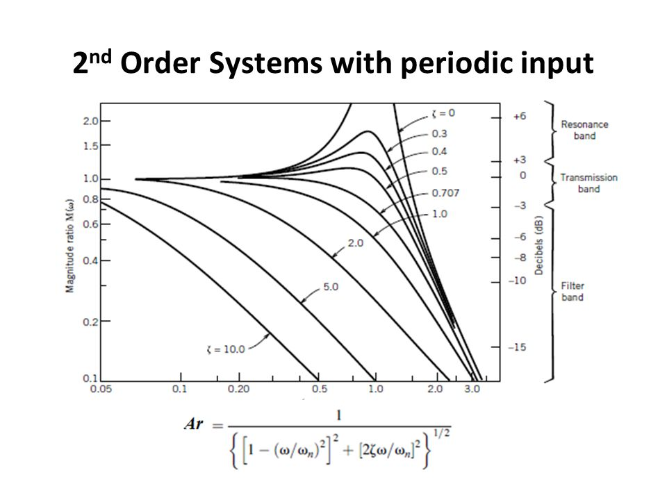 2 nd Order Systems with periodic input