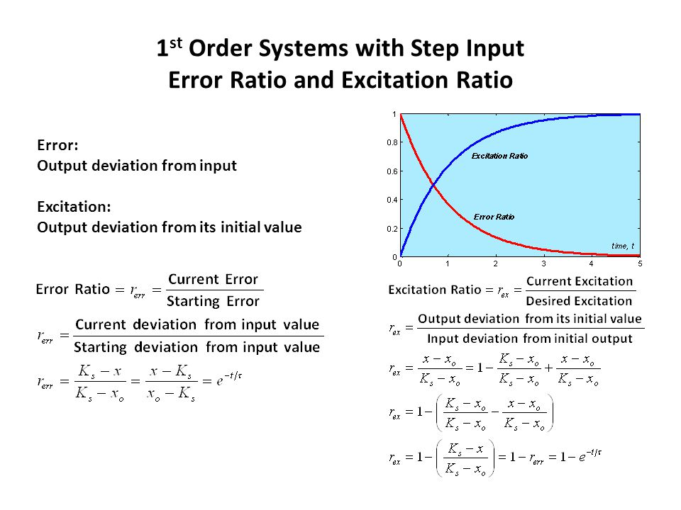 1 st Order Systems with Step Input Error Ratio Excitation Ratio  Note that the excitation ratio also represents the system response in case of x0=0 and K=1 Excitation ratio may also be called response ratio = current response / desired response