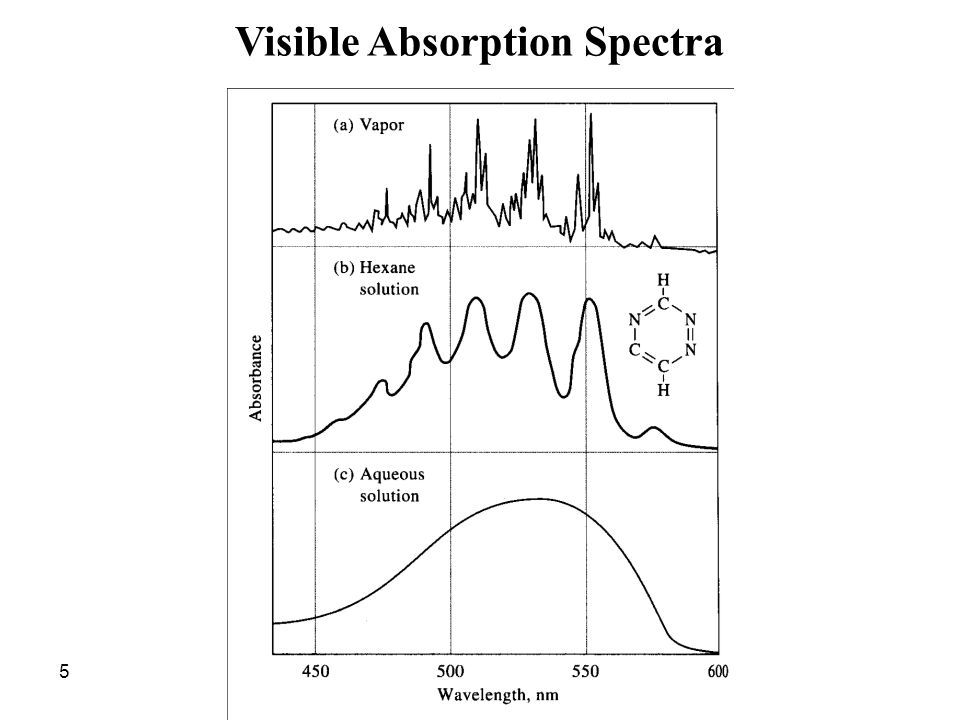 46 1.If more than an absorption maximum is available, the wavelength far from the instrument extremes should be preferred 2.A wavelength at the maximum of a broad peak should be preferred to another of a sharp peak 3.The peak with a maximum peak height is preferred 4.If an interferences are present, the wavelength that is far away from interferences should be selected 5.Working in the visible region should be preferred