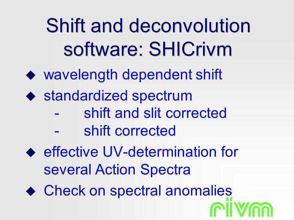 Shift and deconvolution software: SHICrivm  wavelength dependent shift  standardized spectrum -shift and slit corrected -shift corrected  effective