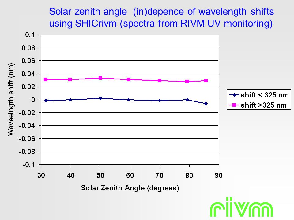 Solar zenith angle (in)depence of wavelength shifts using SHICrivm (spectra from RIVM UV monitoring)