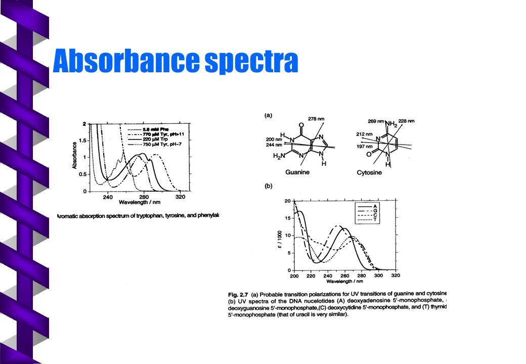 Absorbance spectra