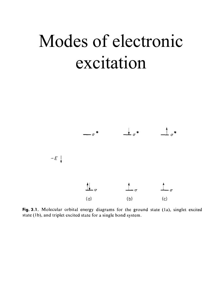 Modes of electronic excitation