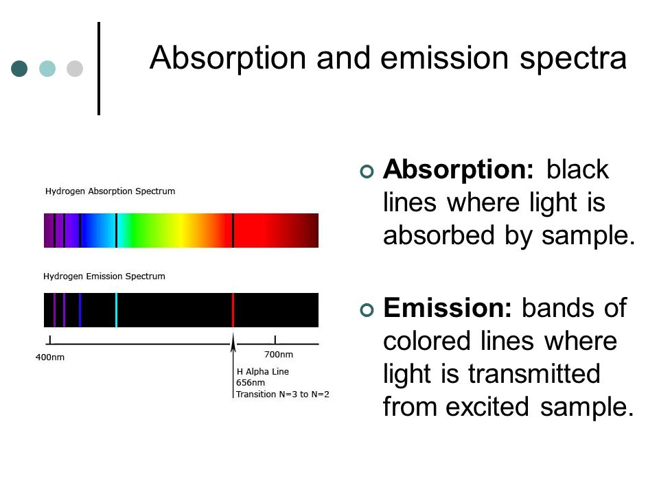 Absorption and emission spectra Absorption: black lines where light is absorbed by sample. Emission: bands of colored lines where light is transmitted