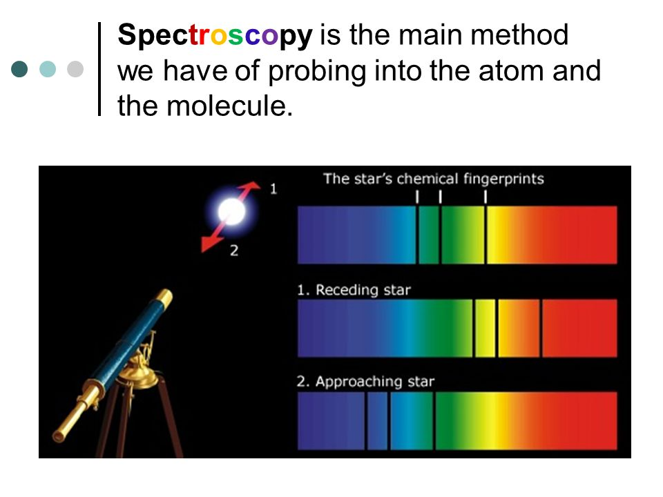 Spectroscopy is the main method we have of probing into the atom and the molecule.