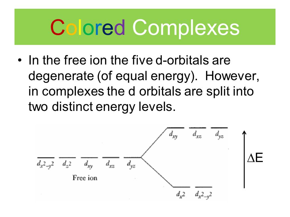 Colored Complexes In the free ion the five d-orbitals are degenerate (of equal energy).