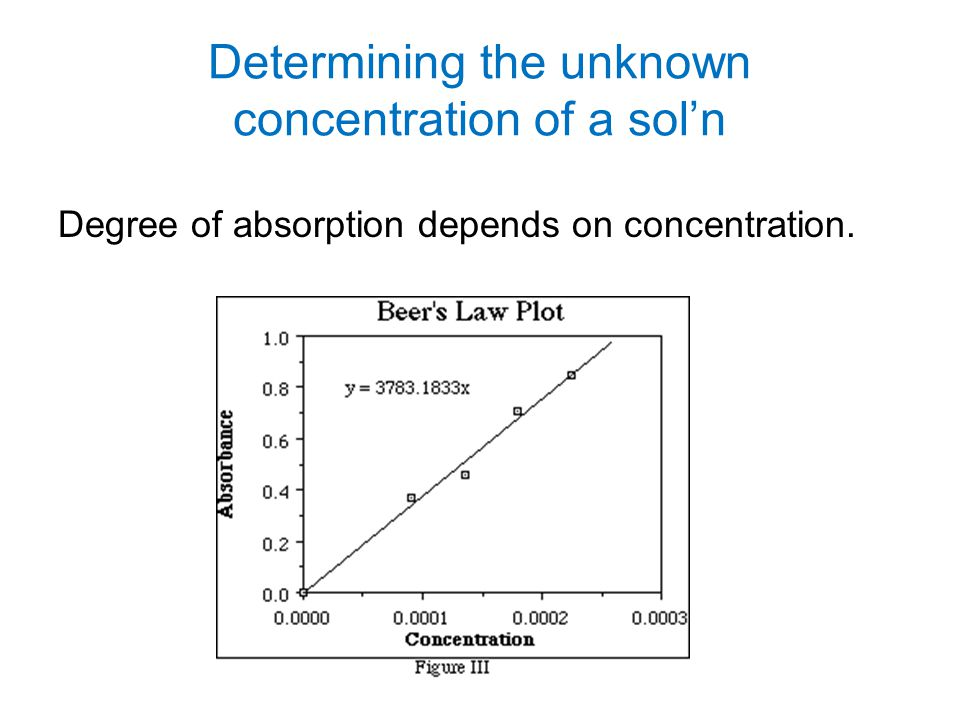 Determining the unknown concentration of a sol'n Degree of absorption depends on concentration.