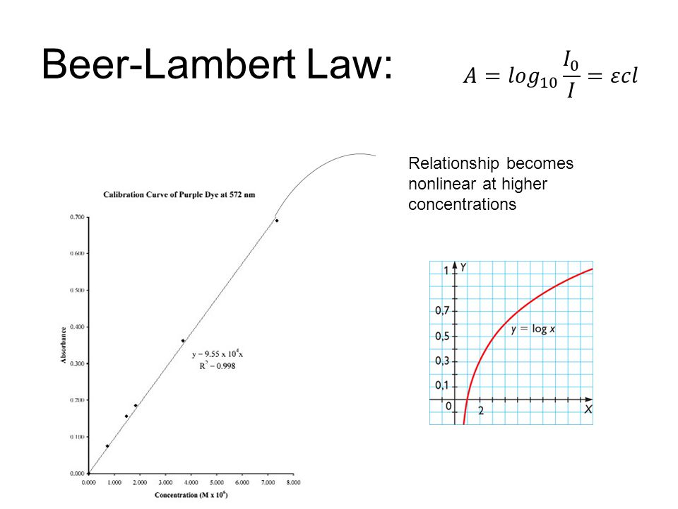 Beer-Lambert Law: Relationship becomes nonlinear at higher concentrations