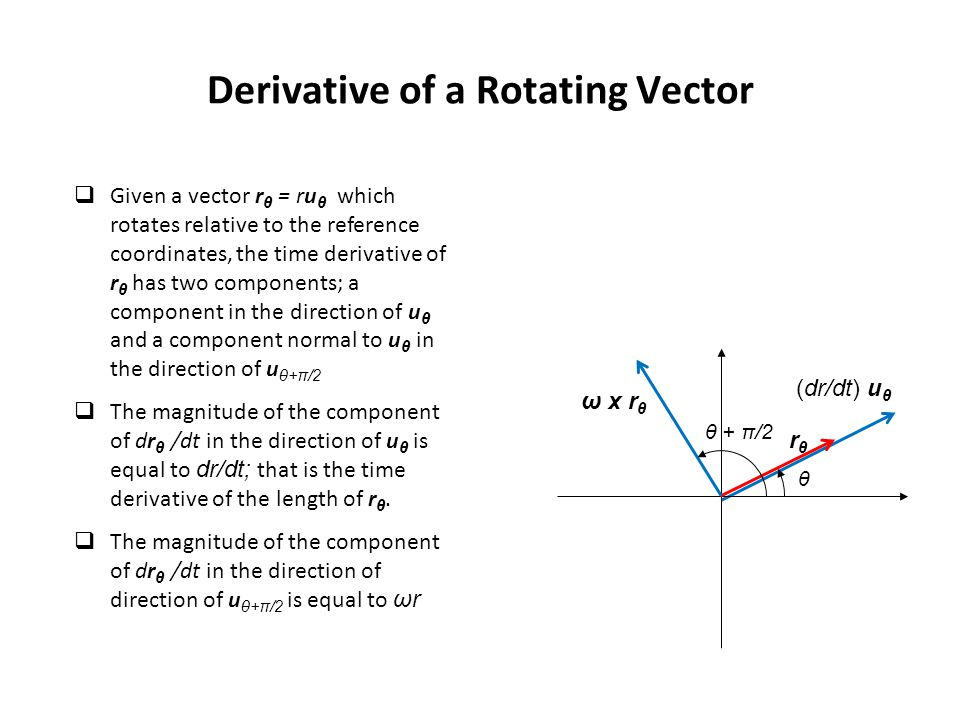Derivative of a Rotating Vector θ rθrθ ω x r θ θ + π/2 (dr/dt) u θ  Given a vector r θ = ru θ which rotates relative to the reference coordinates, the time derivative of r θ has two components; a component in the direction of u θ and a component normal to u θ in the direction of u θ+π/2  The magnitude of the component of dr θ /dt in the direction of u θ is equal to dr/dt; that is the time derivative of the length of r θ.