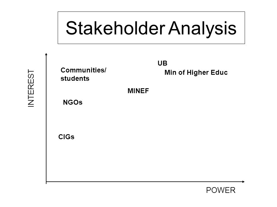 INTEREST POWER UB Min of Higher Educ Communities/ students MINEF NGOs CIGs Stakeholder Analysis