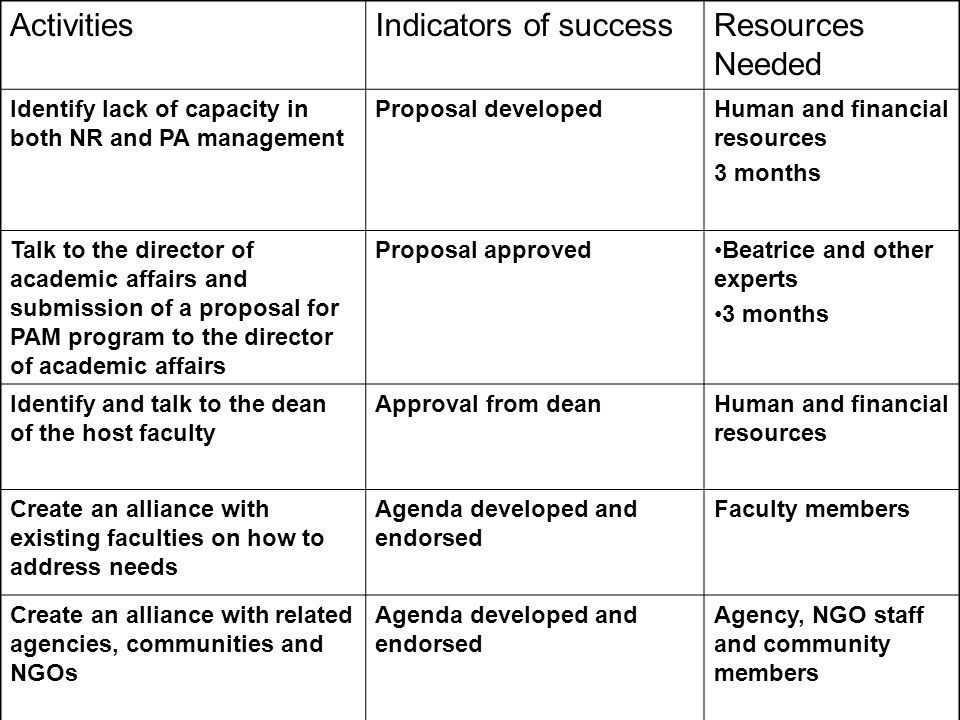 ActivitiesIndicators of successResources Needed Conduct needs assessment for a PAM program within the university and other institutions Final report with recommendations Human and financial resources 1 year Develop an integrated curriculum for PAM Integrated curriculum developed and approved Funds and Human resources Create a resource centerResource center createdFunding and Human resources Recruit and train staffStaff recruited and trainedFunding and human resources Recruit studentsNumber of students enrolled Funding and human resources
