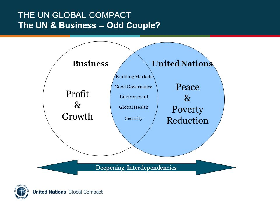 THE UN GLOBAL COMPACT The UN & Business – Odd Couple? Profit & Growth BusinessUnited Nations Peace & Poverty Reduction Deepening Interdependencies Bui