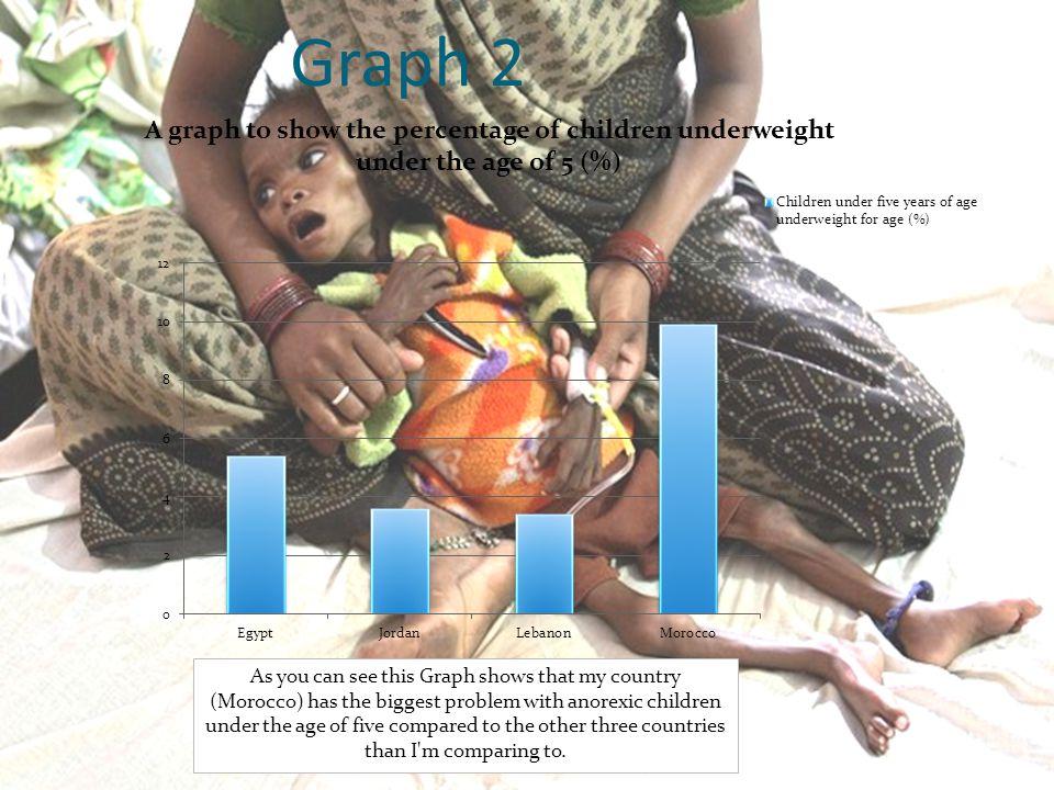Statistics CountryChildren underweight under the age of 5 (%) Egypt5.8 Morocco9.9 Jordan3.8 Lebanon3.7