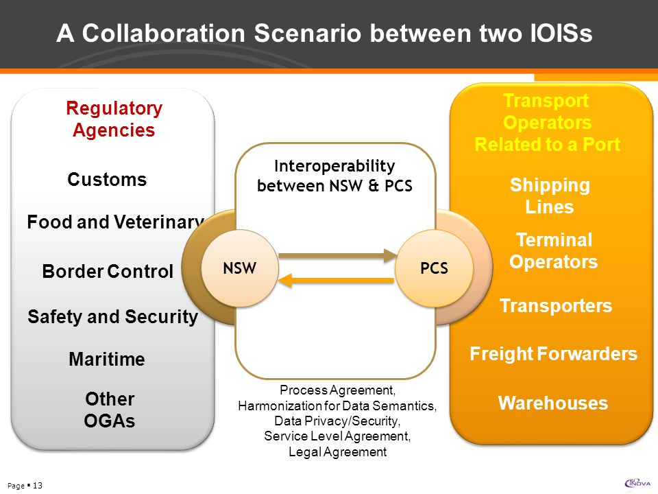 Page  13 A Collaboration Scenario between two IOISs Customs Border Control Food and Veterinary Safety and Security Other OGAs Shipping Lines Terminal Operators Freight Forwarders Transporters Warehouses Regulatory Agencies Transport Operators Related to a Port Interoperability between NSW & PCS NSW PCS Maritime Process Agreement, Harmonization for Data Semantics, Data Privacy/Security, Service Level Agreement, Legal Agreement