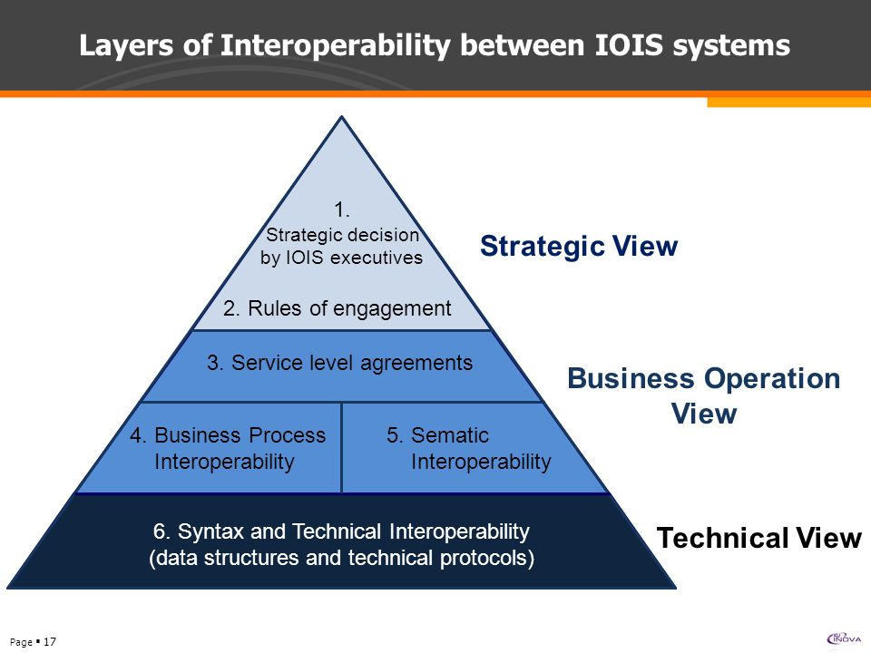 Page  17 Layers of Interoperability between IOIS systems Strategic View Business Operation View Technical View 1.