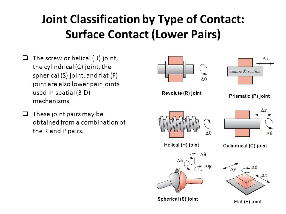 Joint Classification by Type of Contact: Surface Contact (Lower Pairs)  The screw or helical (H) joint, the cylindrical (C) joint, the spherical (S)